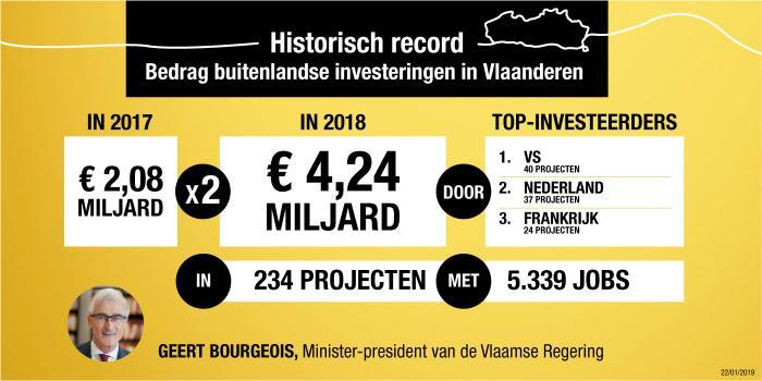 Een recordaantal investeringen, voor een recordbedrag, uit het buitenland. Goed voor 5.339 extra jobs in Vlaanderen.