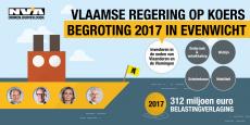 Vlaamse Regering op koers - Begroting 2017 in evenwicht